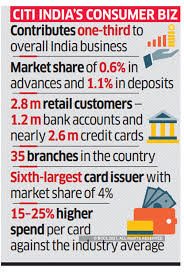 citibank india 5 lenders including