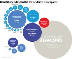 Uk Welfare Spending How Much Does Each Benefit Really Cost