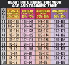 Heart Rate Chart From Starling Fitness Cardio Physical