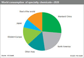 National specialty insurance company offers auto, home and specialty insurance products. Specialty Chemicals Industry Overview Scup Ihs Markit