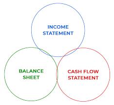 Income Statement Formula Explained