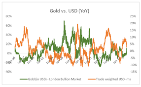 Gold Price Chart Moneycontrol Decoding The Sharp Rise In Gold Prices And What It Means For