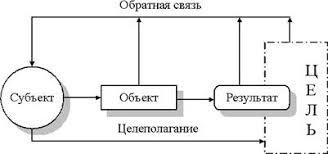 Курсовая работа Управление качеством в рамках антикризисного  В общем виде структуру и процессы управления можно представить так как показано на рисунке 1