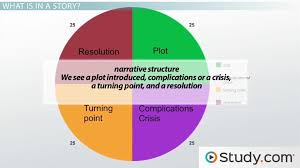 what is structure in writing and how does it affect meaning  what is structure in writing and how does it affect meaning video lesson transcript com