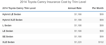 Toyota camry car insurance is the most important thing to do after owning a camry. Toyota Camry Insurance Rates For 2021 Rankings Cost Comparisons