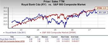 Is Royal Bank Of Canada Ry Stock A Good Value Pick Now