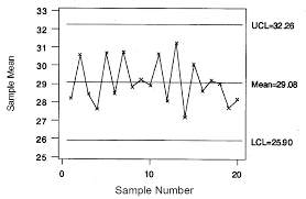 Quality Control Charts Statistical Thinking To Improve Quality Control Chart Archives