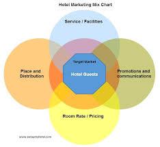 Marketing Mix Hotels Resorts Restaurants