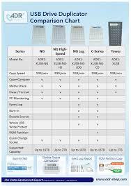 Copier Comparison Chart Adr Usb Producer 1 To 27 Standalone Usb Flash Copier
