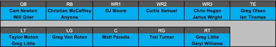 Carolina Panthers Qb Depth Chart Panthers Archives Suuma Eu