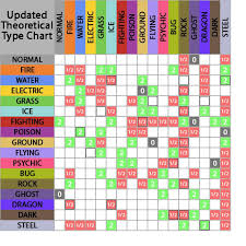 Soulsilver Type Chart 53 Bright Pokemon Heart Gold Weakness Chart