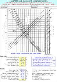 Concrete Psi Chart Grdslab Xls
