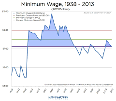 Right Wing Medias History Of Attacking The Minimum Wage