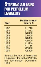 Salaries Rising For New Petroleum Engineers - Oil & Gas Journal