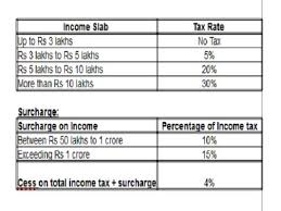 Income Tax Rate Chart For Ay 2019 20 Income Tax Slab Rates For Fy 2018 19 Ay 2019 20