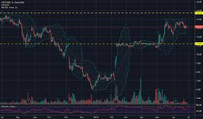 Coty Stock Price And Chart Nyse Coty Tradingview