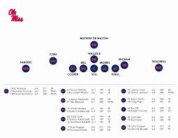 Nfl Vikings Depth Chart Or Nfl Depth Charts Updated Best 17