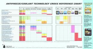 Antifreeze Coolant Technology Cross Reference Chart Pdf