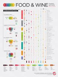 Wine Guide Chart Simple Science Of Food And Wine Pairing Wine Folly