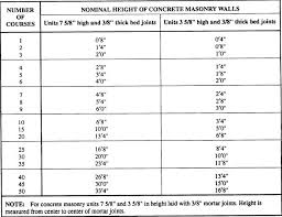 45 Genuine Cmu Coursing Chart