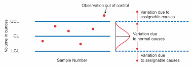 Control Chart Out Of Control Applications Of Control Charts Arima For Autocorrelated Data
