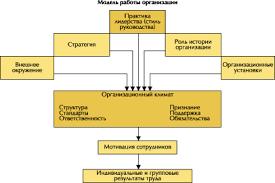 Влияние психологического климата на эффективность работы  Модель работы организации