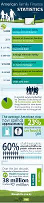 American Family Finance And Money Statistics Infographic