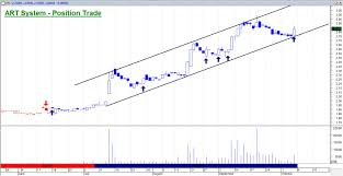 Hpl Share Price Chart Singapore Stocks How To Trade Cfd Andy Yew