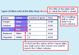 Parts Of A Table Chart Mathsinfo 5th Tables And Graphs Handling Data