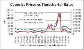 Cape Size Chart Capesize Shipping Research And Finance