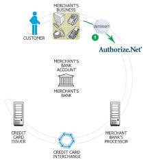 E Commerce Chart How E Commerce Works An Interactive Diagram Flyte New Media
