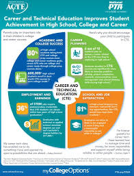 best career technical education cte resources images on   cte improves student achievement in hs college and career acte s latest joint infographic