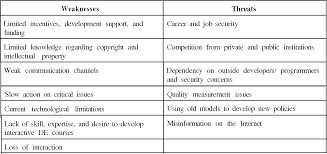 Strengths Weaknesses Table 3 From Perceived Strengths Weaknesses Opportunities