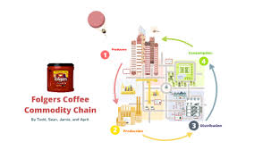 Folgers Coffee Chart Folgers Coffee Commodity Chain By Todd Fernandez On Prezi