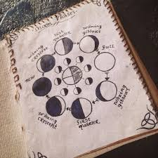 Wiccan Moon Chart Moon Sketchbook Notebook Pagan Wicca Moon Phases Mjreenvy