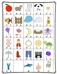 Fountas And Pinnell Alphabet Chart With Sh Ch And Th Blends