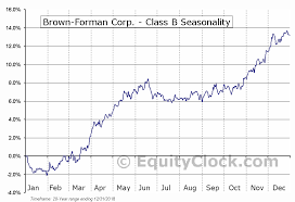 Brown Forman Corp Class B Nyse Bf B Seasonal Chart