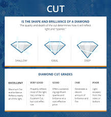 Diamond Cut Chart Ideal Diamond Cut Chart The Brilliance Com Blog