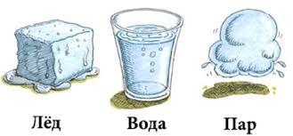 Свойства воды пара Свойства воды