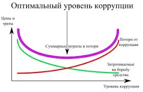Коррупция Википедия optimal corruption level svg