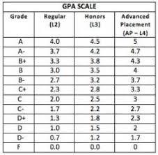 High School Gpa Chart Why Everyone Is Wrong Regarding High School Gpa Calculator