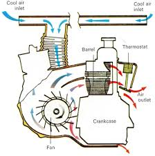 air cooled engine how it works fiat 126 and fiat 500 air cooled engine
