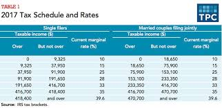Federal Income Tax Marginal Rates Colgate Share Price History