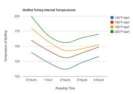 Turkey Thaw Time Chart The Food Labs Definitive Guide To Buying Prepping Cooking