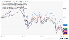 Etf Compare Chart The Naked Truth On These High Dividend Etfs Seeking Alpha
