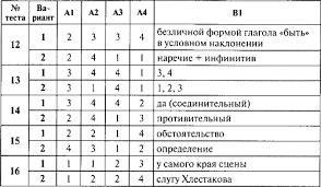 Контрольно измерительные материалы Русский язык класс Стр  Ключи к тестам