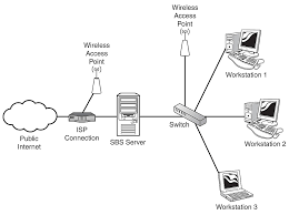 planning the network planning a new installation of microsoft wired home network diagram at Where Does The Connect Wireless Access Point Diagram