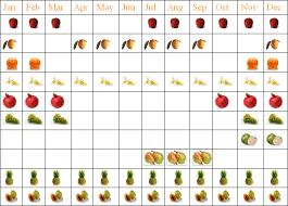 Seasonal Fruit Chart Seasonal Fruits Chennai Pazhamudir Cholai