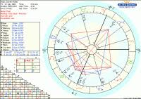 Astrology The Harry Potter Lexicon