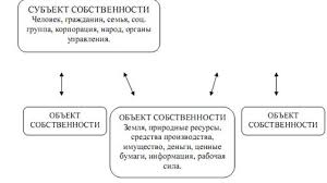 Дипломная работа Совершенствование процесса управления   5 c 34 Рассмотрим более детально основные типы собственнических отношений субъект собственности объект собственности и субъект собственности